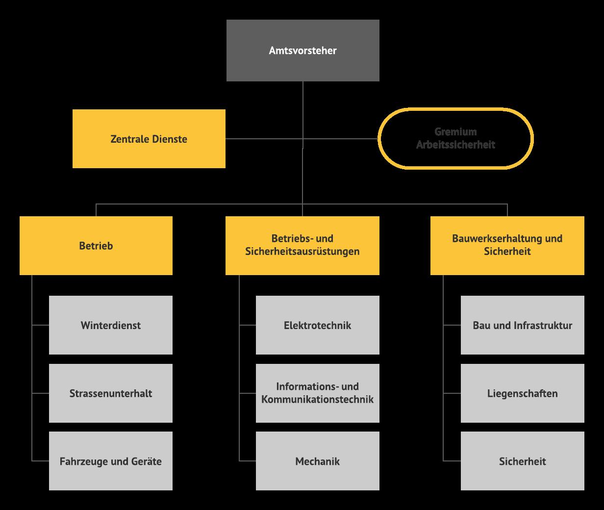 Organisation AfBN per 01.07.2021